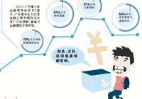 """青少年""""财商""""惊人:广东高中生六成重视理财"""