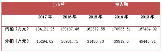 哈森股份连续两年业绩猛降 一募投项目进度为0