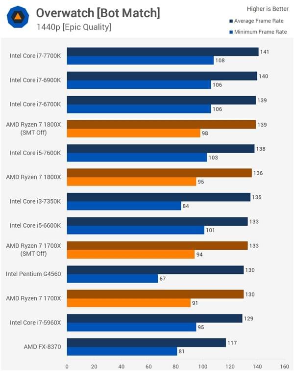 AMD发长文回应Ryzen几大争议问题的照片 - 12