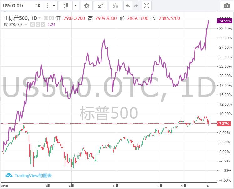 对于股市 美债收益率涨速才是更重要的抛售催化剂