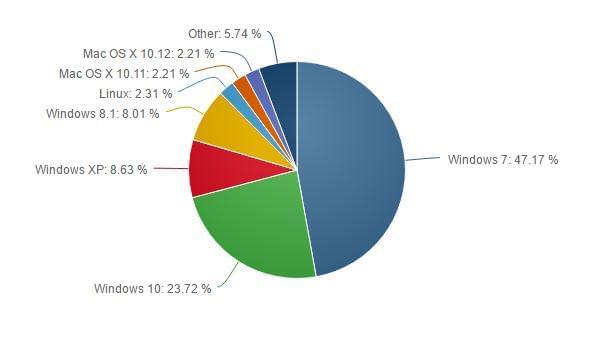 11月份OS调查:Windows 10市场份额增长速度加快的照片 - 2