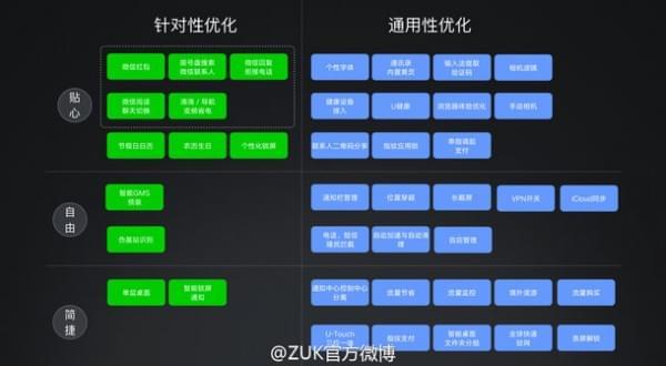 联想ZUK发布ZUI 2.5 基于Android N的优化的照片 - 2