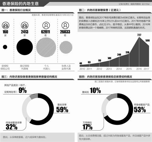 香港保险:内地中产趋之若鹜 外汇限额后回归理性