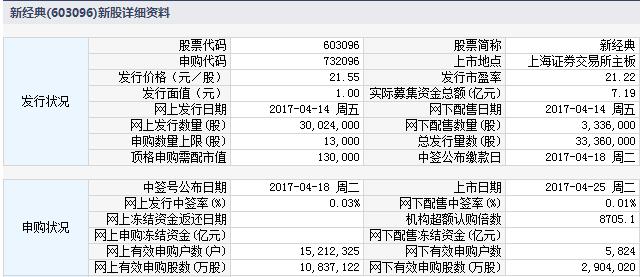 新经典等三新股4月25日上市定位分析