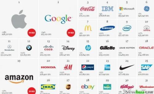 """可口可乐废除""""CMO"""" 它想开启硅谷式""""增长"""""""