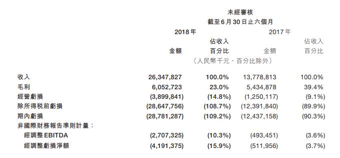 美團股價大跌8% 市值失守3000億港元