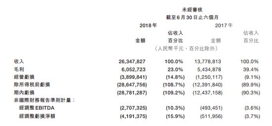 美�F股�r大跌8% 市值失守3000�|港元
