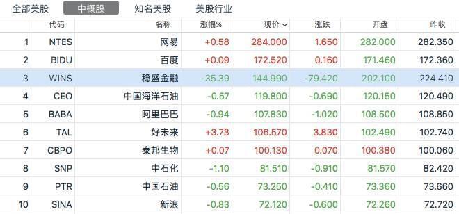 神秘中国公司震惊外媒:股价一年多涨了45倍
