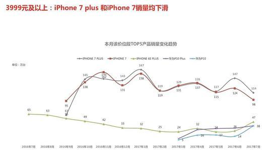 iPhone8棰���7澶╅�����ㄦ贰 �规��浜у��绾挎���ュ�洪��棰�锛�
