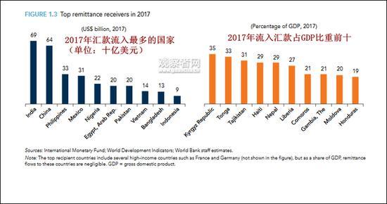 世界银行:这项有关钱的数据 印度连续2年超中国