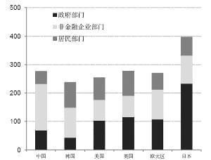 为何去杠杆已成中国经济当务之急