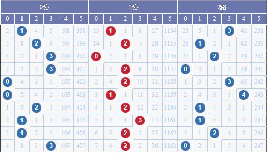 [水上黄昏]大乐透18044期012路预测:2路出号回补