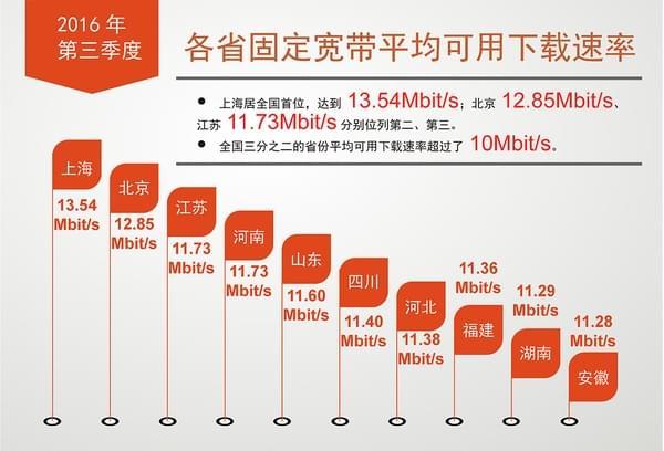 我国宽带网速全面提升,4G下载速率均值超11Mbit/s的照片 - 3