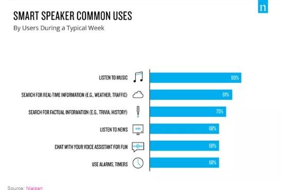 尼尔森研究报告显示近四分之一的美国家庭拥有智能扬声器