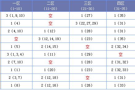[海天]大乐透18069期四区间分析:一区增加出号