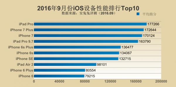 安兔兔公布2016年9月手机性能排行Top10的照片 - 2