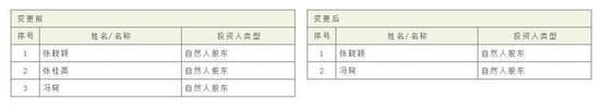 此外,《每日经济新闻》记者查询获悉,少城时代2013年度报告显示,冯轲出资66万元、张桂英出资132万元、张靓颖出资462万元;