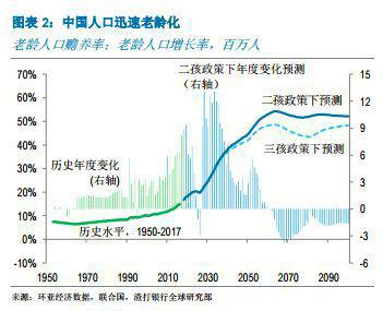 渣打报告:中国取消生育限制的时机已经成熟