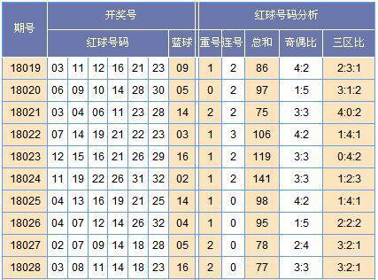 [黄小仙]双色球18029期中奖预测:蓝球防奇数