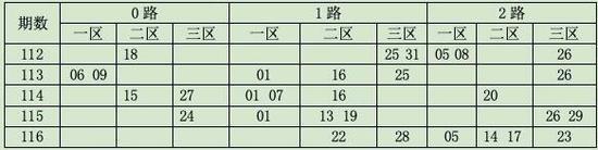 码上飞双色球117期012路分析1路码04 10 25