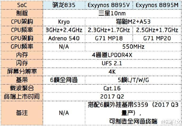 三星Exynos 8895首曝:20核心GPU的照片 - 2