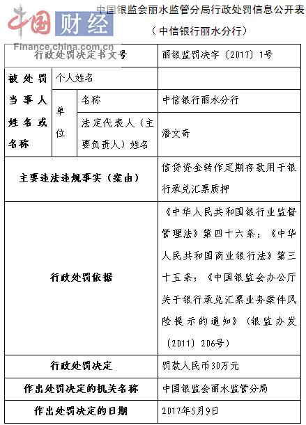 中信银行丽水分行因违法运作信贷资金罚款人民币30万元