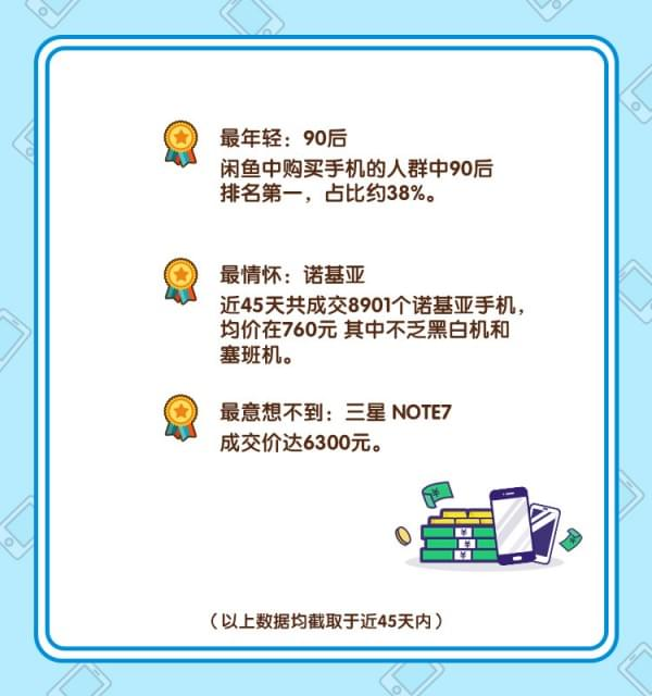 闲鱼发布春节手机风云榜:二手机最保值是它的照片 - 5