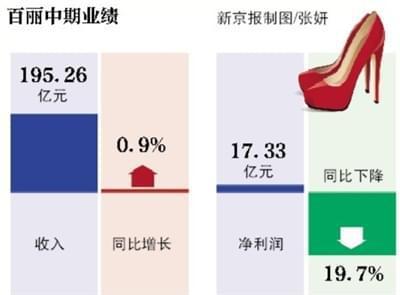 百丽中期净利下降近两成 半年关店378家