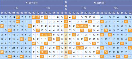 [花自在]双色球018期关联号(上期单挑蓝球中)