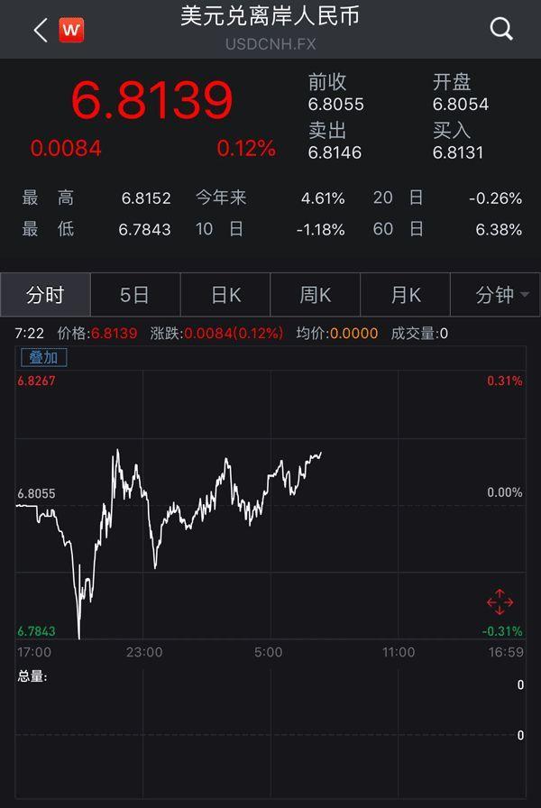 """股市大涨因为之一:""""反周期因子""""助人民币反攻"""