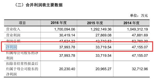 德邦物流IPO:估值与盈利倒挂 现金流缩水逾9成毛利率连降