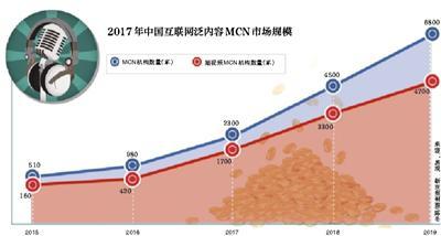 """短视频网红如何炼成<a href='http://mcnjigou.com/'>MCN</a>成""""网红工厂"""""""