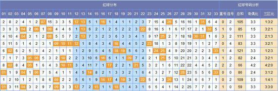 [韩鸷]双色球068期黄金点分析:蓝球三码04 06 08