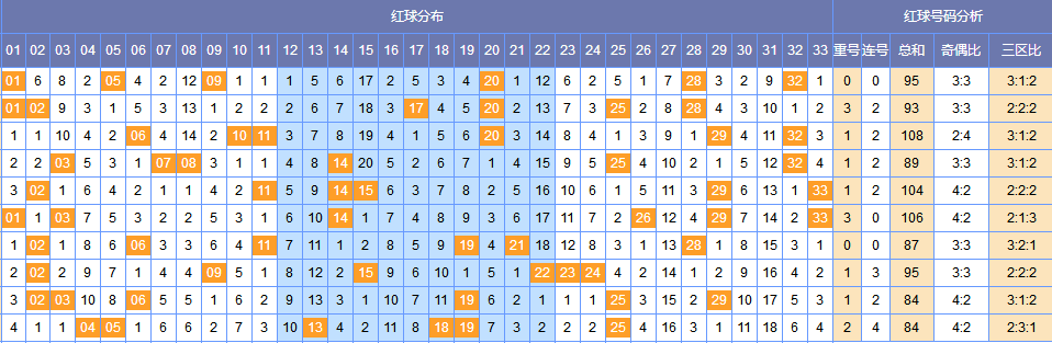 [韩鸷]双色球106期黄金点:蓝球三码04 07 08