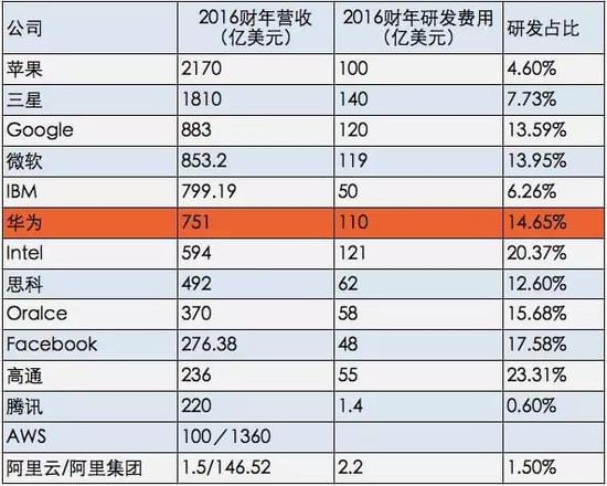 规模与效率:华为研发投入764亿元真的高吗?