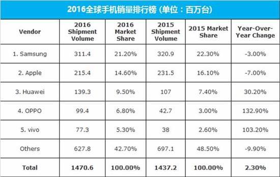 三星中国区销量暴跌60% 换帅能否解决根本问题