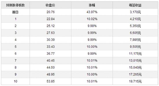 新股提示:东珠景观等2股申购 爱乐达等3股上市