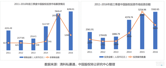 2016年前三季度中国