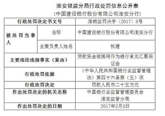 贷款资金违规挪用 建设银行淮安分行被罚25万元