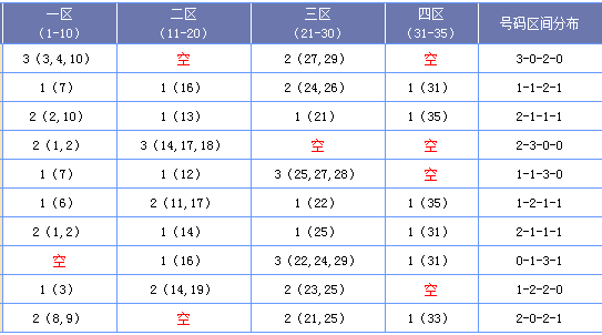 [海天]大乐透18089期区间分析:一区出号平稳