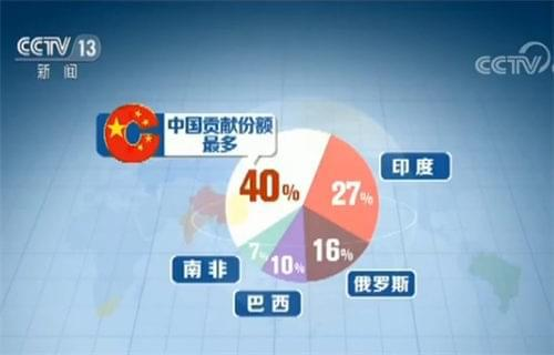 中国贡献份额最多