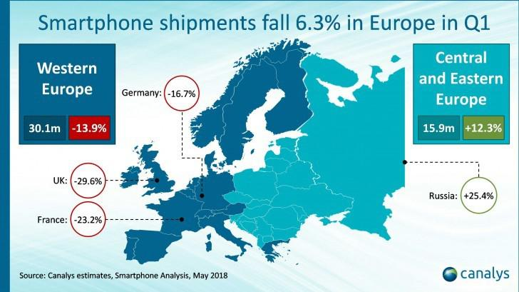 华为手机Q1欧洲出货量大涨近40% 离三星苹果更近了
