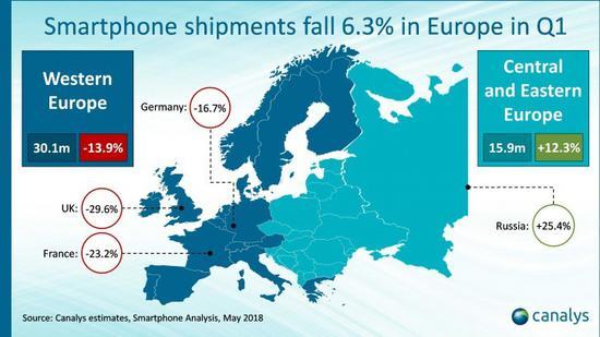 华为手机Q1欧洲出货量大涨近40% 离三星苹果更近了[图