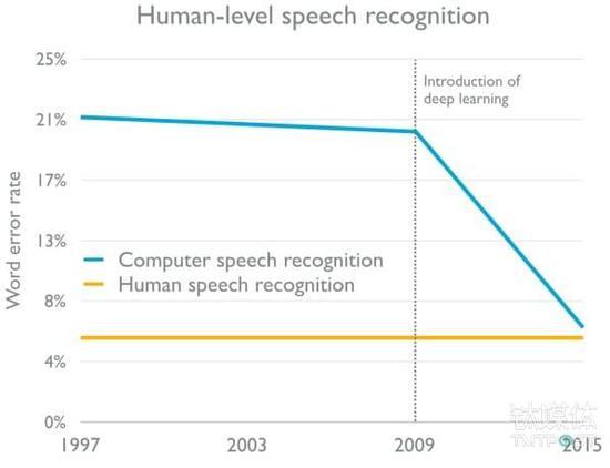 语音识别技术的进步