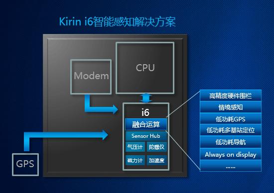 inSE安全模块+高效A73核心 麒麟960不只追求性能的照片 - 3