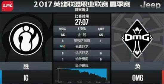 兵不血刃!Rookie带队Carry,IG 3-1击败OMG获胜