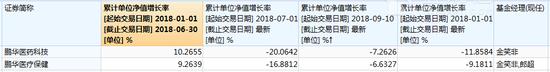 鹏华基金指数基金跌幅惨重 亏近5亿收管理费千万