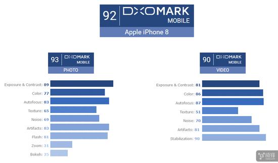 为什么说iPhone8是目前世界最好的单摄像头手机