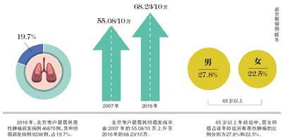 肺癌连续三年位居北京恶性肿瘤死亡首位 烟是主因