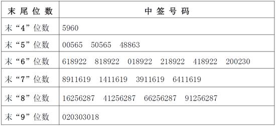 奥飞数据网上发行中签号出炉 共32640个